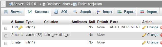 struktur tabel database